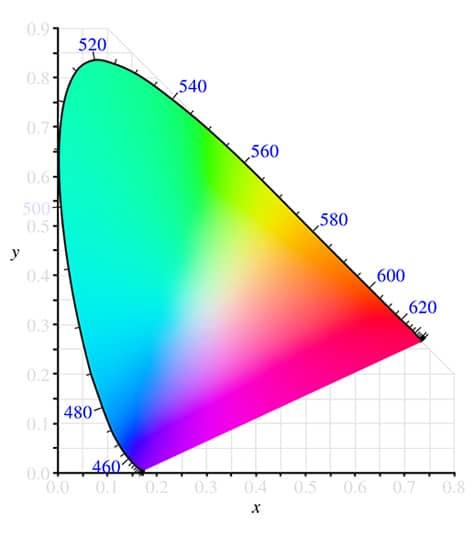 روشنایی رنگ